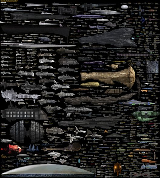 Size Comparison of SciFi Spaceships